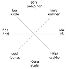 Kaheksa ilmakaart: the eight directions