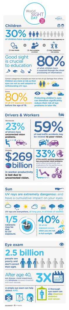 2013 World Sight Day Quick Facts - check it out!!   It will make you think twice about wearing sunglasses every day.   To learn about vision rehabilitation in Central Florida please visit www.lighthousecentralflorida.org
