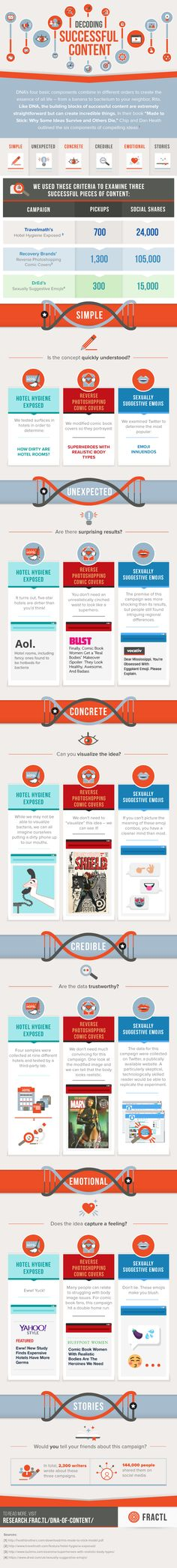 What Makes Content Compelling | Infographic from @AndreaMLehr | #ContentCreation | for HubSpot Marketing Blog by Andrea Lehr | Decoding Successful Content