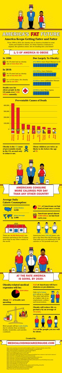 "#infographic * AMERICA""S FAT FUTURE * America Keeps Getting Fatter and Fatter * obese 