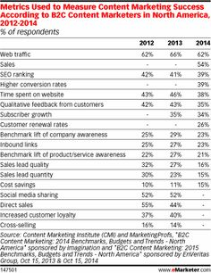 The Content Is Out, but Where's the ROI? - eMarketer