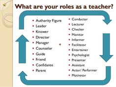 Image result for 7 roles of a teacher