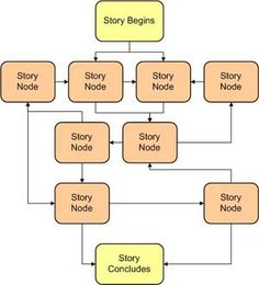 Storytelling: Story Structure