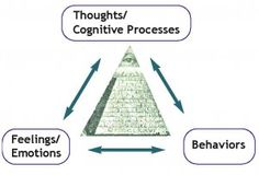 CBT  Money Triangle Awesome Cbt Model, Coaching Techniques, Hooked On A Feeling, Personal And Professional Development, Cognitive Behavioral Therapy, Disorders, Depression, Psychology, Diagram