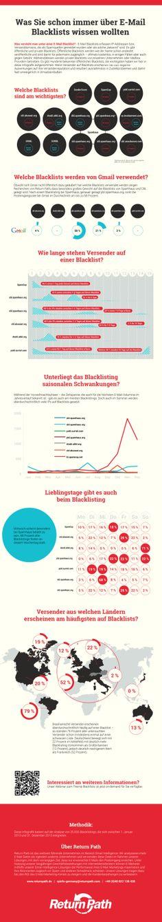 Damit aus Mails nicht Spam wird #Blacklists internetworld.de