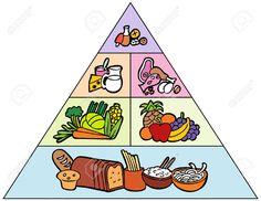 5267030-Cartoon-Food-Pyramid-Stock-Vector.jpg (1300×1004)
