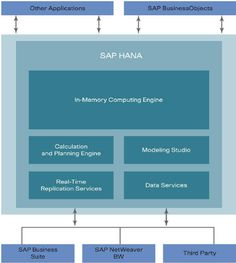 SAP HANA Information Technology, Big Data, Hana, Engineering, Business, Nyc, Ocean, The Ocean, Store
