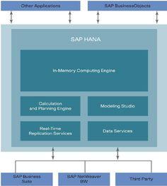 SAP HANA graphic