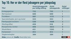 JOBNET GRAFIK Receptionister, rengøringsdamer og truckførere må se langt efter jobopslag | Valg2015 | DR 12/6-15