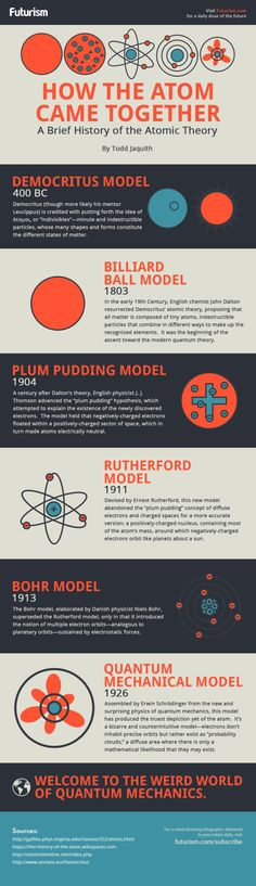 A brief history of atomic theory. Infographic.