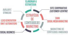 7 passos para elaborar uma estratégia de (Conteúdos) Marketing Digital para B2B Mobile Marketing, Marketing Digital, Social Media Marketing, Lead Generation, Sales Strategy, Blog, Socialism, Blogging