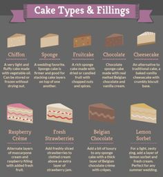 Types Of Cake Fillings Cake Filling Recipes, Frosting Recipes, Cake Recipes, Types Of Wedding Cakes, Wedding Cake Flavors, Cake Decorating Frosting, Cake Decorating Tips, Cookie Frosting, Types Of Cake Flavors