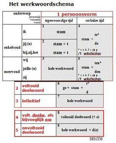 Werkwoorden herkennen Writing Skills, Essay Writing, Learn Dutch, Dutch Language, School Info, School Items, School Posters, Learning Quotes, School Hacks