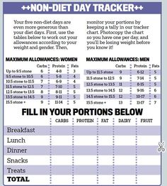 diet plan for diabetics