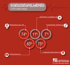 Egészségfelmérés a KSH adatai alapján    www.generali.hu