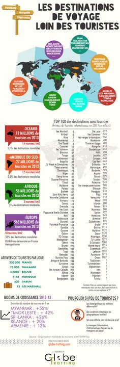 Les destinations de voyages sans touristes ! #tourisme #infographie #voyage… …                                                                                                                                                                                 Plus