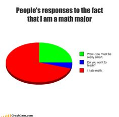 Peoples responses to the fact that I am a math major