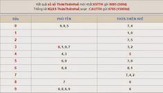 Thống kê và tiên đoán XSMT - KQXSMT ngày 19/5/2015 ~ XOSOWAP88HN http://xoso.wap.vn/ket-qua-xo-so-an-giang-xsag.html http://xoso.wap.vn/ket-qua-xo-so-kien-giang-xskg.html http://xoso.wap.vn/ket-qua-xo-so-ho-chi-minh-xshcm.html http://xoso.wap.vn/ket-qua-xo-so-ca-mau-xscm.html http://xoso.wap.vn/ket-qua-xo-so-hau-giang-xshg.html http://xoso.wap.vn/ket-qua-xo-so-binh-thuan-xsbth.html http://xoso.wap.vn/du-doan-ket-qua-xo-so-mien-bac-xsmb.html http://xoso.wap.vn/ket-qua-xo-so-mien-nam-xsmn.html