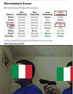 Italy doesn't trust anyone, not even themselves... << I'm italian and I think this portraits perfectly my nation- this is the best thing I have seen all day I love that they all (except Greece) have the most hardworking/mosttrustworthy as Germany