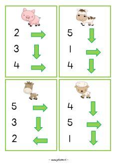 programmeren kleuters Numbers Preschool, Preschool Math, Kindergarten, Teaching Computers, Bee Bop, Grande Section, Coding For Kids, Activity Board, School Posters