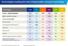 tech driving consumer technologies