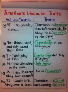 Chart to show using textual evidence to infer character traits. 5th grade teacher shares how she sets up Turn and Talk at the beginning of the year.