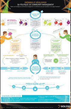 Définir une stratégie de community management ne commence pas par l'ouverture d'une page Facebook, ou d'un compte Twitter. Caroline Faillet, co-dirigeant du cabinet Bolero, explique les trois étapes incontournables pour développer sa politique de community management.