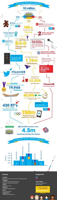 """Created as part of a self-initiated brief to mark the end of the first """"Social Olympics"""", Fiasco Design wanted to create an infographic that clearly i London 2012 Game, Social Networks, Social Media, Creative Design Agency, About Twitter, How To Create Infographics, Information Graphics, For Everyone, Olympic Games"""
