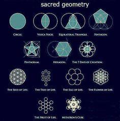 Todos nós sabemos alguma coisa sobre geometria, mas parece difícil entender como a geometria pode ser sagrada. Através de geometria sagrada entendemos, de uma forma simples para o nosso lado esquerdo do cérebro , como há uma profunda ligação com toda a criação. A geometria sagrada é a linguagem simbólica das forças da criação do…