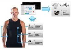 Hexoskin - shirt with built-in textile sensors measuring heart rate, HRV, breathing. Accelerometer to track steps and activity. Data handled by wearable device in side pocket that relies info to a smartphone via Bluetooth