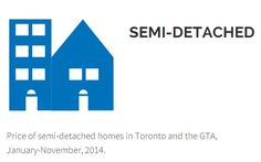 #Toronto house prices to outpace country - again - in 2015 ReMax report predicts strong, but slowing, gains ahead.