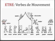 Emploi de l'auxiliaire être au passé composé avec les verbes de mouvement. Et il ne faut pas oublier d'accorder le participe passé en genre et en nombre avec le sujet !