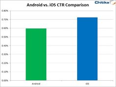 New study reveals iOS Devices have higher CTR for advertisers