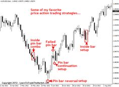 """Price Action Trading (P.A.T.) is the discipline of making all of your trading decisions from a """"naked"""" price action chart.  This means no lagging indicators. All financial markets generate data about the movement of the price of a market over varying periods of time; this data is displayed on price charts."""
