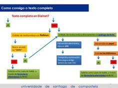 Como atopar artigos en DIALNET : infografía realizada polos compañeiros da Intercentros de Lugo. Line Chart, Map, Texts, Bucket, Tools, You Complete Me, Journals, Location Map, Maps