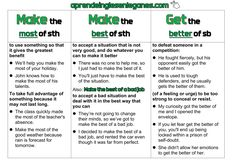"Difference between ""Make the most of"", ""Make the best of sth"" , ""Get the better of someone#c2proficiency# #transformation #open cloze #keywordtransformation #gappedtext #cambridgeenglish #englishgrammar #confusingwords #grammarsheets #bestgrammarsheets. Advanced grammar -#grammaireanglaiseavancée - #gramaticainglesaavanzada - #fortgeschritten #englischegrammatik - προηγμένη αγγλική γραμματική -zaawansowana gramatyka języka angielskiego"