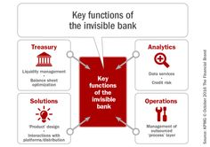Key functions of the invisible Bank