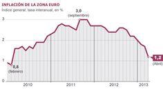 La inflación cae al 1,2% y mete aún más presión al BCE, con el paro en máximos Es la menor subida de precio en tres años, tras moderarse en cinco décimas respecto a marzo El paro de los Diecisiete escala en abril al 12,1%, con Grecia (27%) y España (26,7%) a la cabeza El Banco Central Europeo debate este jueves una bajada de tipos y medidas de apoyo a las pymes      La electricidad y las gasolinas frenan el IPC al 1,4% en España