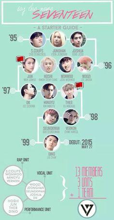 Read Line SVT from the story svt ━ Curiosidades by Florciah (- ˏˋ 𝐅𝐥𝐨𝐫𝐞𝐧𝐜𝐢𝐚𝐡 ˎˊ -) with 934 reads. Jeonghan, Wonwoo, Seungkwan, Seventeen Album, Vernon Seventeen, Seventeen Memes, Seventeen Woozi, Seventeen Members Names, Diecisiete Memes
