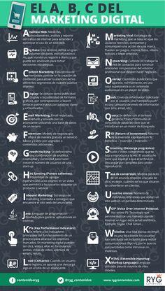 Hola: Una infografía con el ABC del Marketing Digital. Vía Un saludo