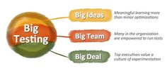 Marketing leaders need to make their teams feel good — not scared — about testing those big ideas. #marketing #advertising