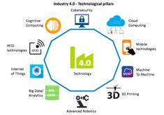 Key Technologies in Industry 4.0