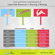 Laser Hair Removal Vs Traditional hair removal Techniques #laserhairremoval #hairremoval #shaving #waxing #hairremovalcost #dubai #abudhabi #sharjah
