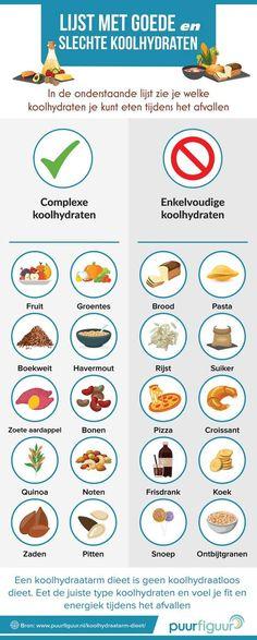 Koolhydraatarm Dieet Plan: Een compleet en bewezen plan om lichaamsvet te verbranden. Inclusief koolhydraatarme boodschappenlijst en maaltijdschema.