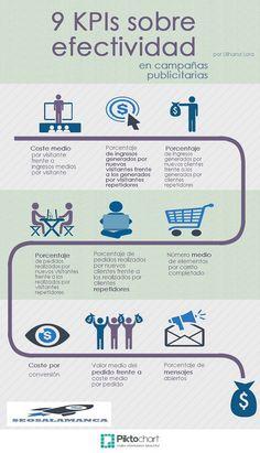 9 KPIs sobre la efectividad en campañas publicitarias #infografia  Ideas Negocios Online para www.masymejor.com