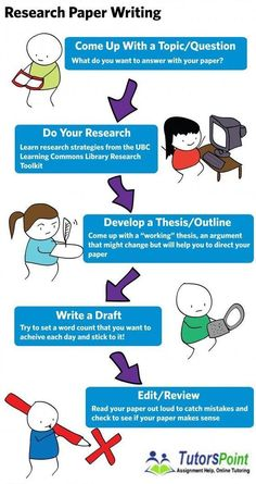 effective way to write research paper