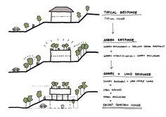 Casa do Jardim Secreto,Diagrama