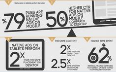 Native Advertising Best Practices: Mobile-First Native Advertising, Best Practice, Nativity, Digital Marketing, Ads, Birth