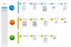 User Journey #thumbnails #wireflow #UX