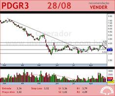 PDG REALT - PDGR3 - 28/08/2012 #PDGR3 #analises #bovespa